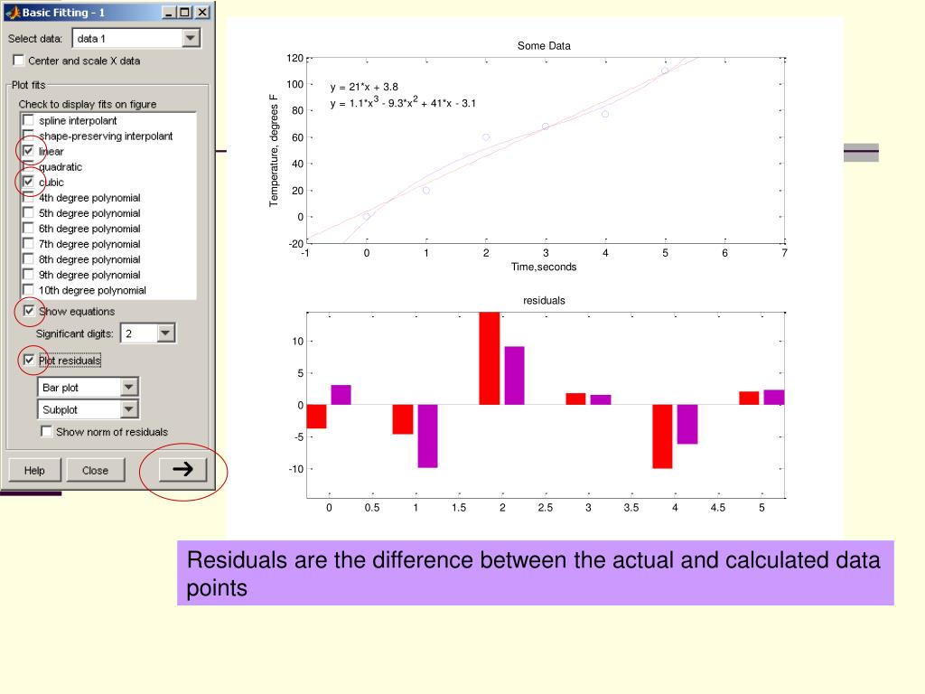 Residuals are the difference between the actual and calculated data points