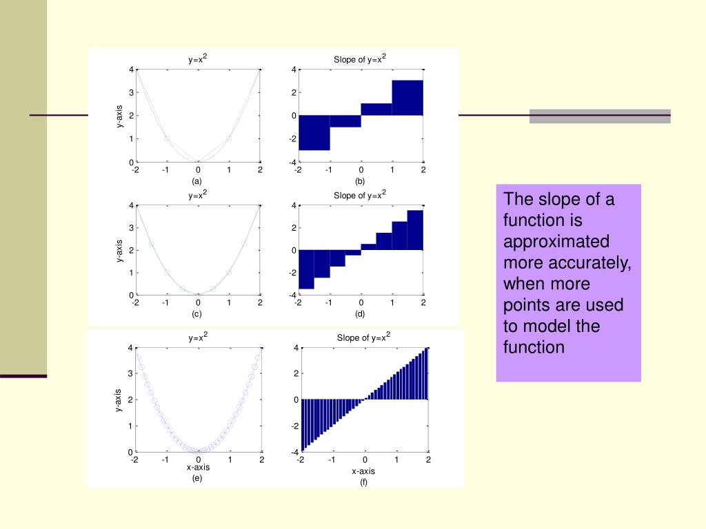 The slope of a function is approximated more accurately, when more points are used to model the function