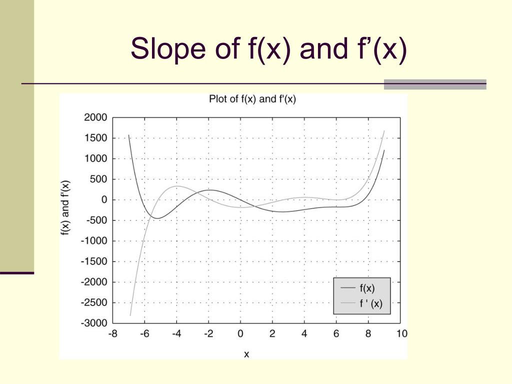 Slope of f(x) and f'(x)
