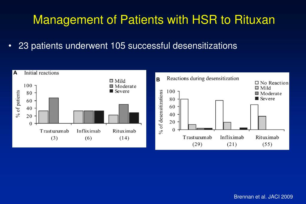 Management of Patients with HSR to Rituxan