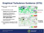 graphical turbulence guidance gtg10