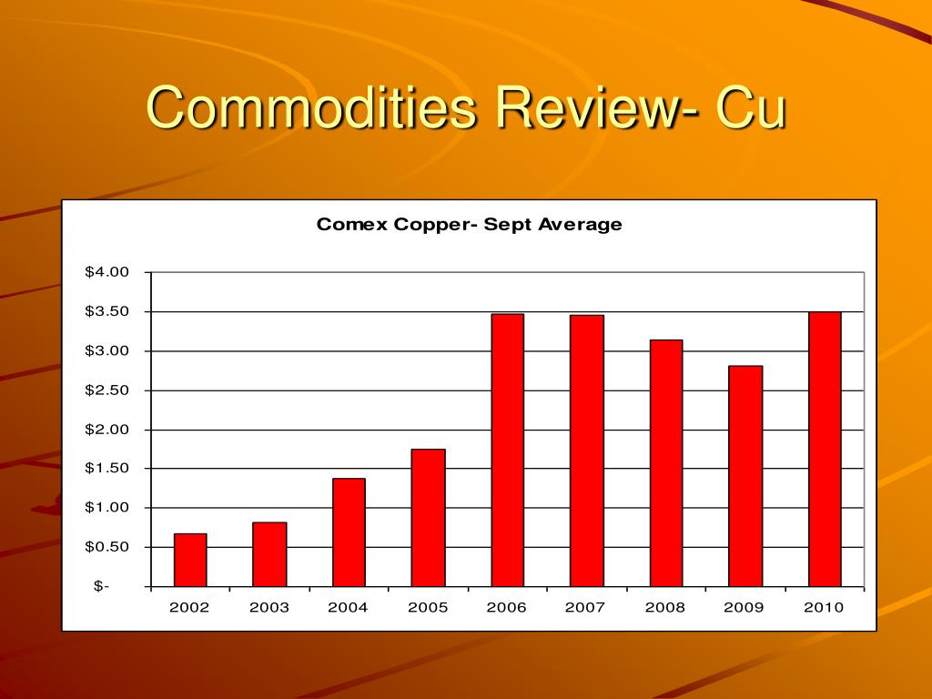 Commodities Review- Cu