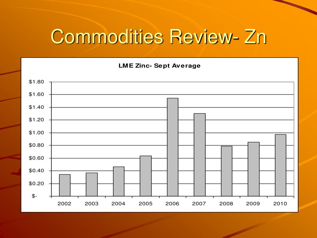 Commodities Review- Zn