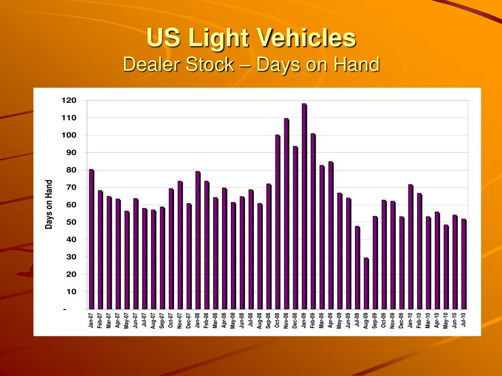 US Light Vehicles