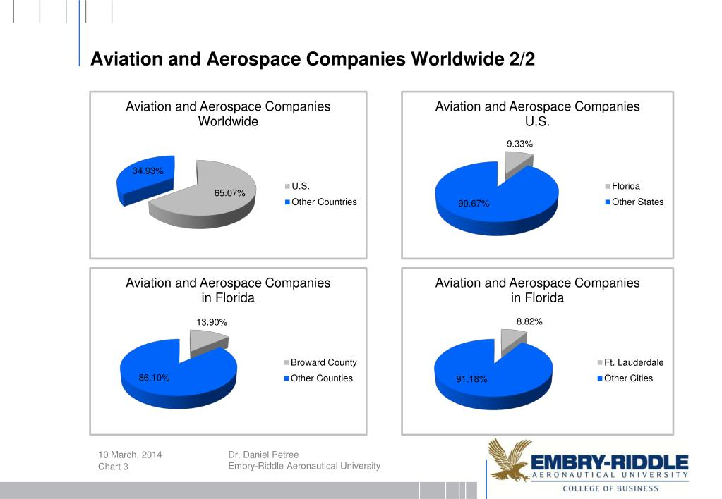 Aviation and Aerospace Companies Worldwide 2/2