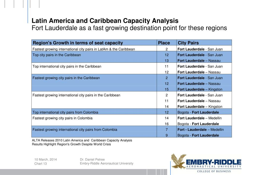 Latin America and Caribbean Capacity Analysis