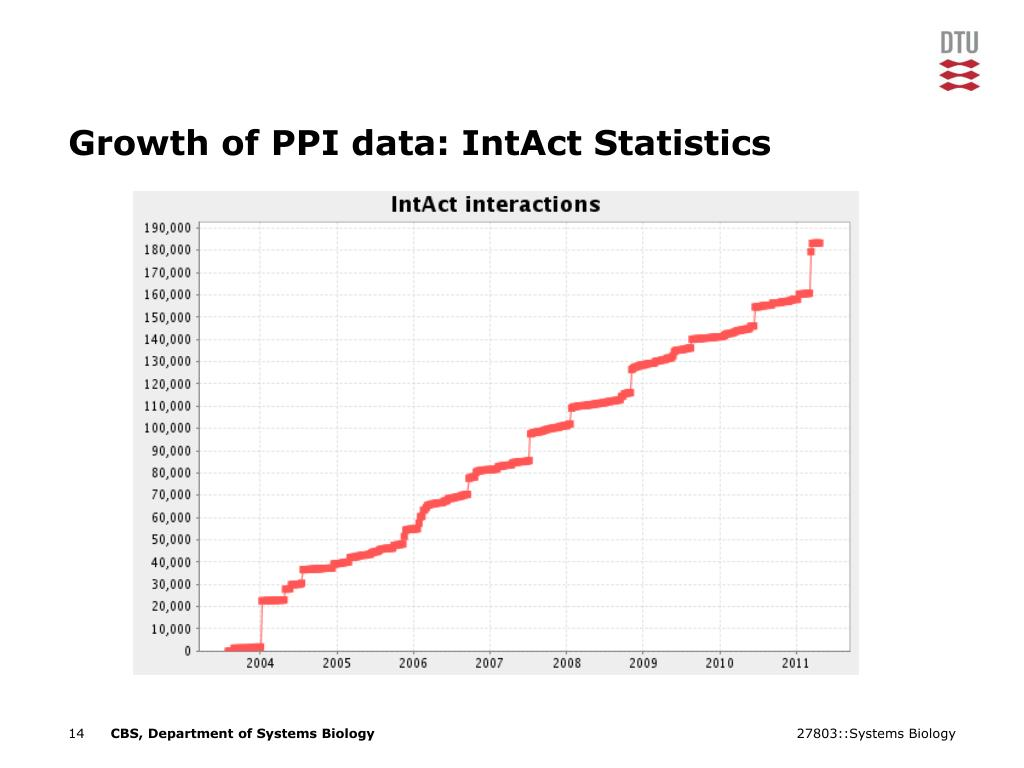 Growth of PPI data: IntAct Statistics