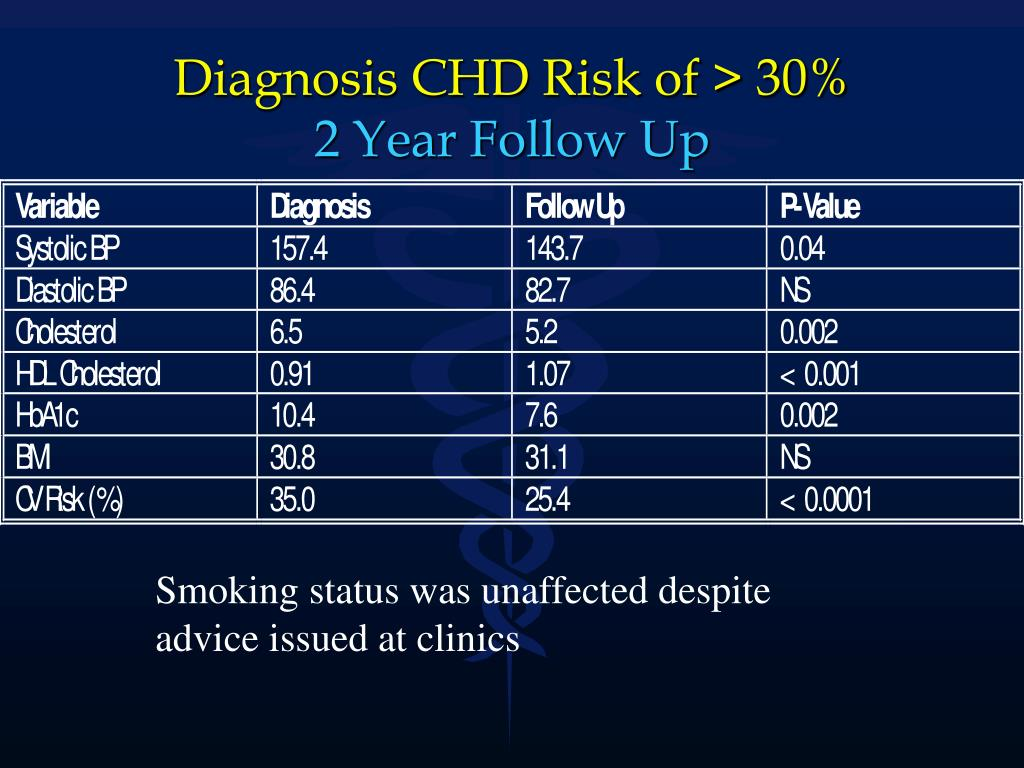Diagnosis CHD Risk of > 30%