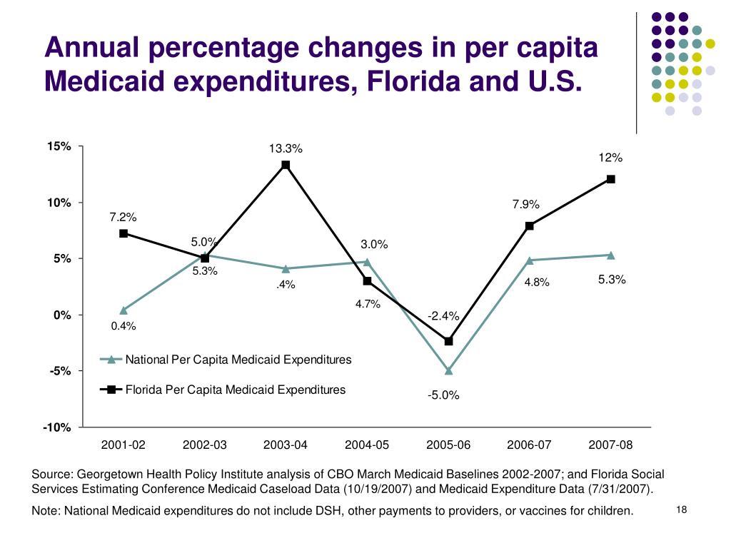Annual percentage changes in per capita Medicaid expenditures, Florida and U.S.