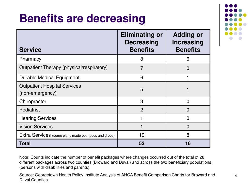 Benefits are decreasing
