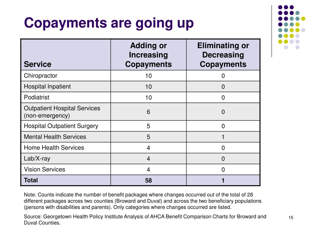 Copayments are going up