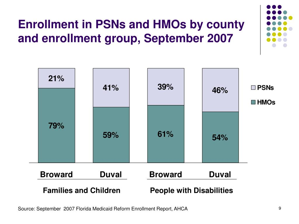 Enrollment in PSNs and HMOs by county