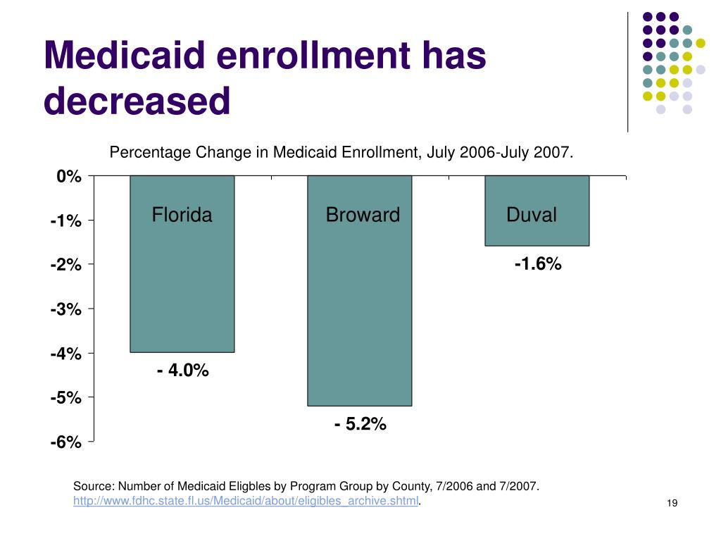 Medicaid enrollment has decreased