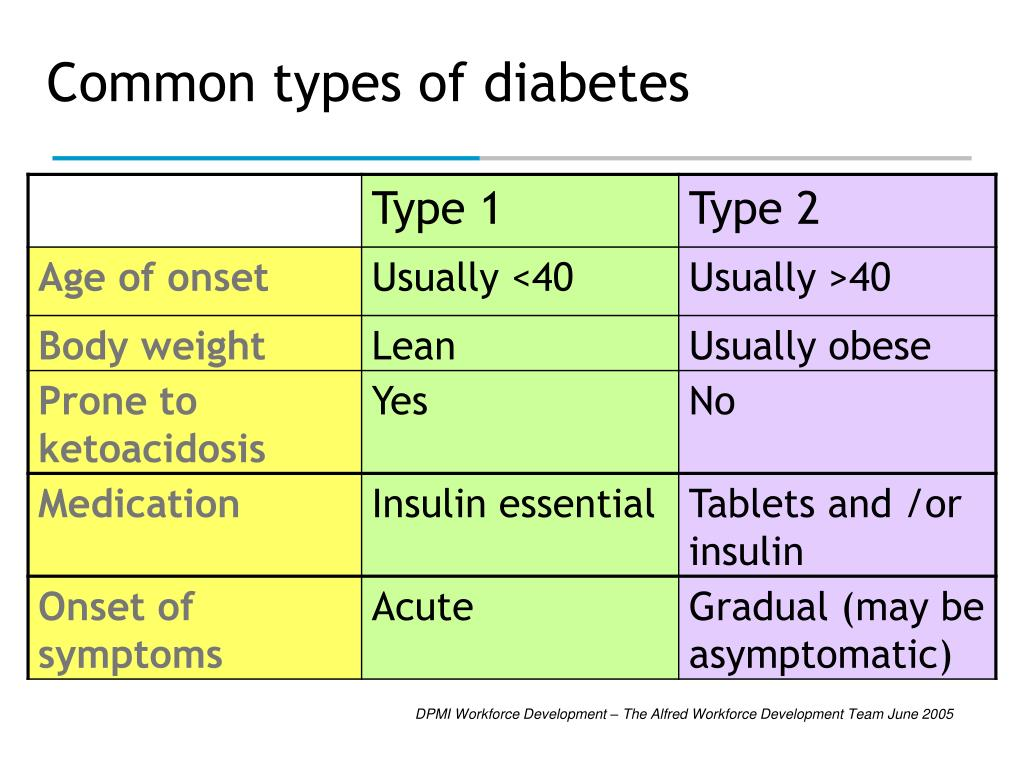 Common types of diabetes