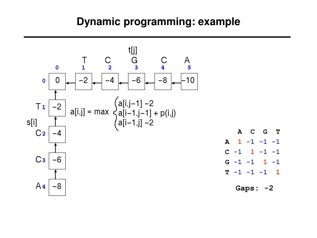 Dynamic programming: example