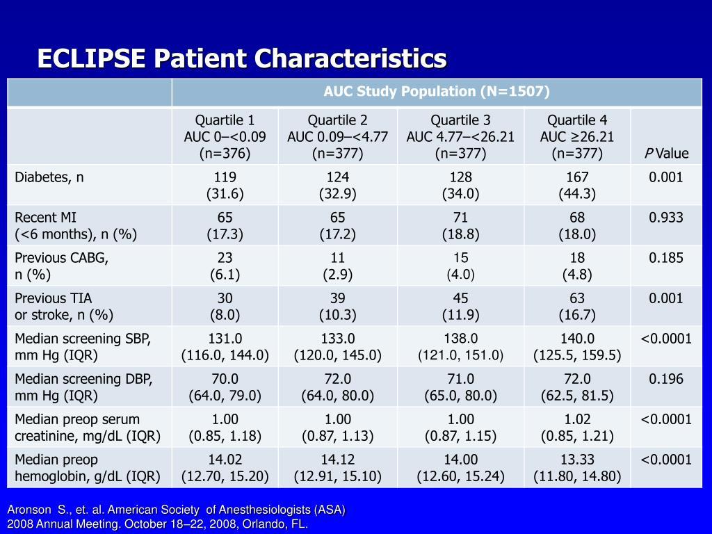 ECLIPSE Patient Characteristics