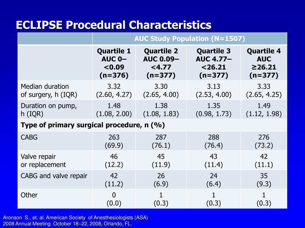 ECLIPSE Procedural Characteristics