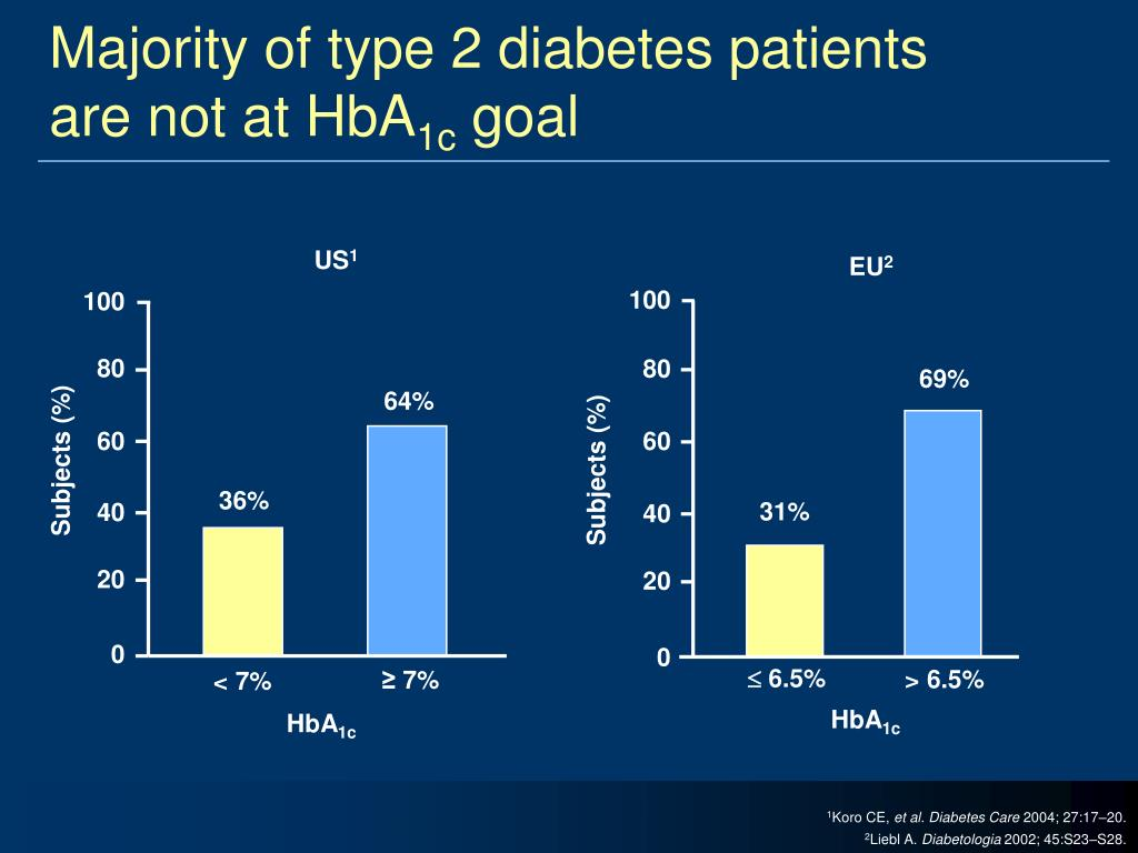 Majority of type 2 diabetes patients