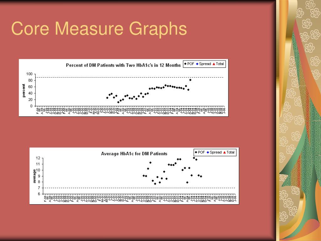 Core Measure Graphs