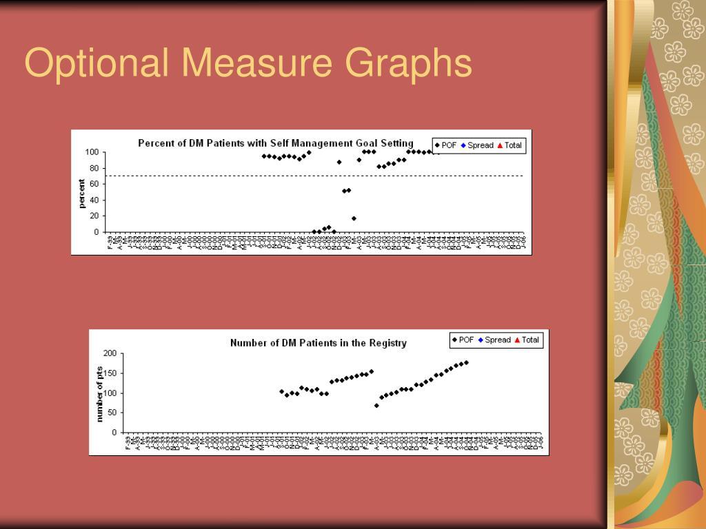 Optional Measure Graphs