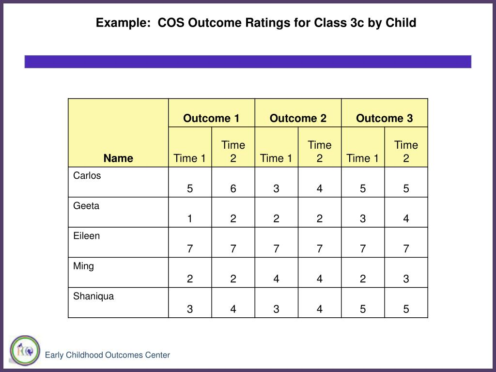 Example:  COS Outcome Ratings for Class 3c by Child
