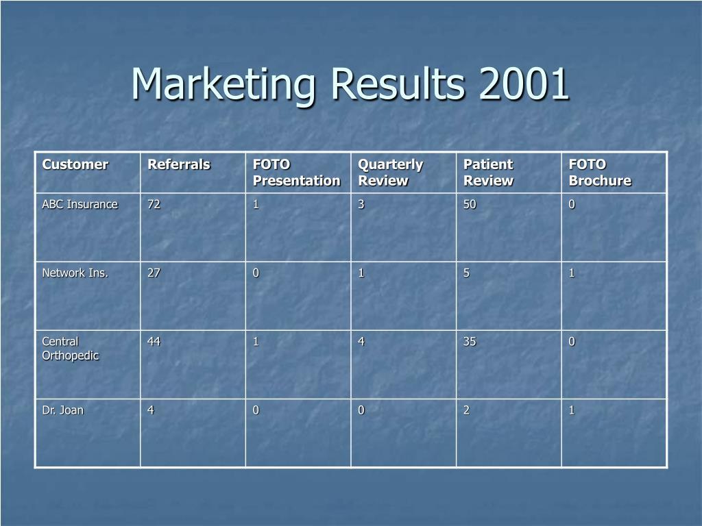 Marketing Results 2001