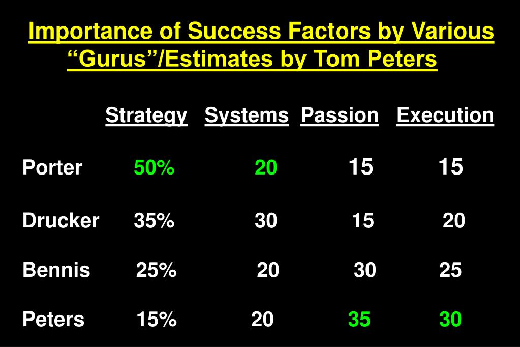 Importance of Success Factors by Various