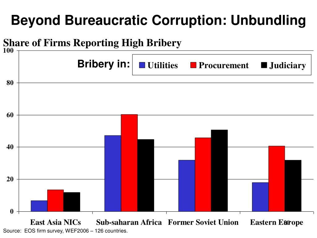 Beyond Bureaucratic Corruption: Unbundling