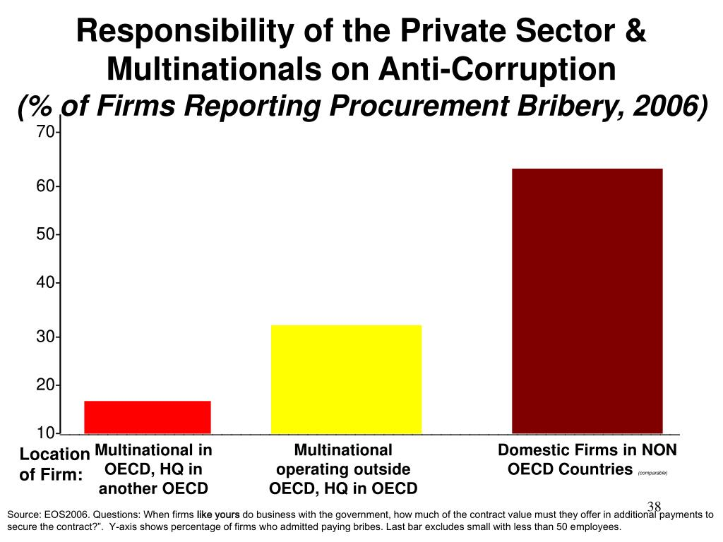 Responsibility of the Private Sector & Multinationals on Anti-Corruption