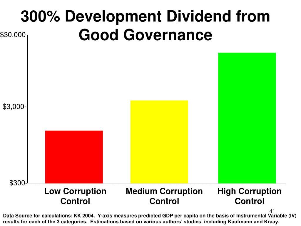 300% Development Dividend from Good Governance