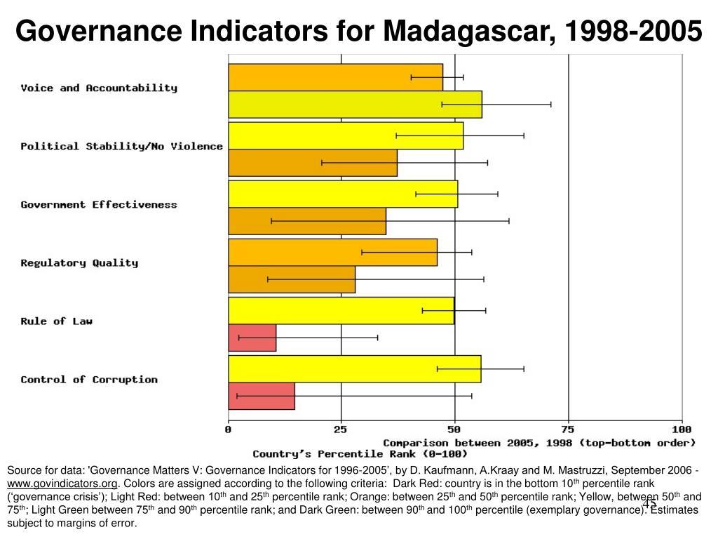 Governance Indicators for Madagascar, 1998-2005