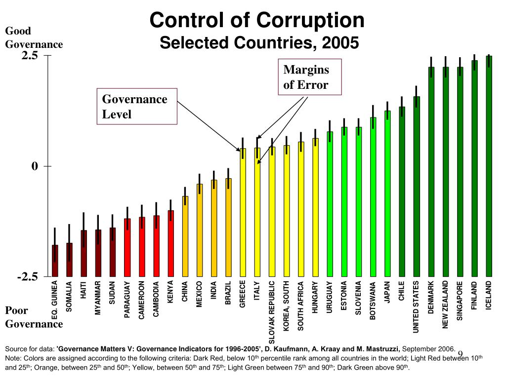 Control of Corruption