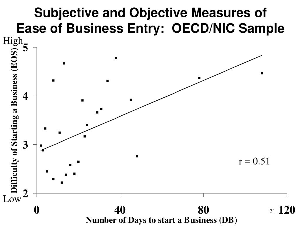 Subjective and Objective Measures of