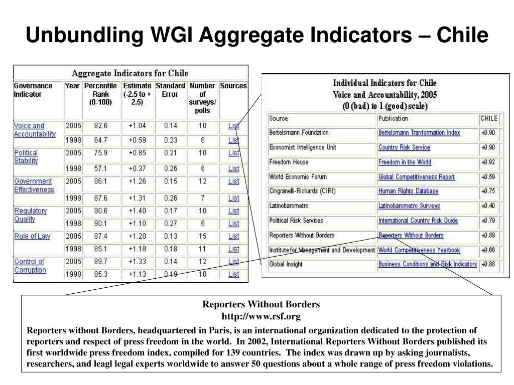 Unbundling WGI Aggregate Indicators – Chile