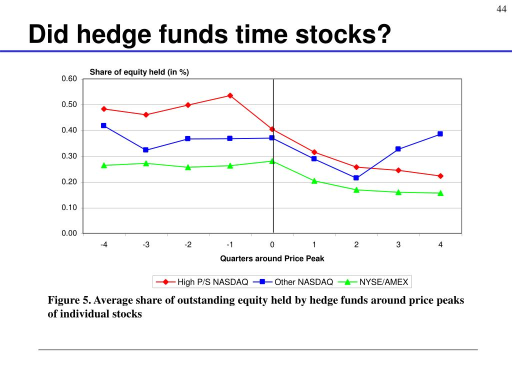 Did hedge funds time stocks?