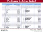 why engage the private sector