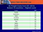 air freight costs from us us bottom 10 countries highest costs