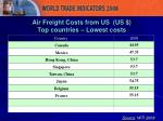 air freight costs from us us top countries lowest costs
