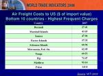 air freight costs to us of import value bottom 10 countries highest frequent charges