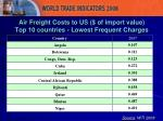 air freight costs to us of import value top 10 countries lowest frequent charges