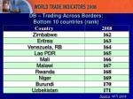 db trading across borders bottom 10 countries rank