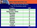 db trading across borders top 10 countries rank