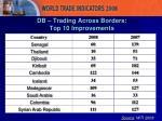 db trading across borders top 10 improvements
