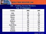db trading across borders top 10 slippages