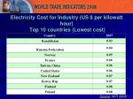 electricity cost for industry us per kilowatt hour top 10 countries lowest cost