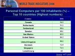 personal computers per 100 inhabitants top 10 countries highest numbers