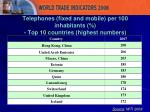 telephones fixed and mobile per 100 inhabitants top 10 countries highest numbers