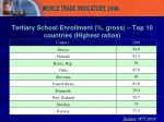 tertiary school enrollment gross top 10 countries highest ratios