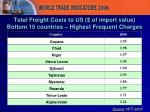 total freight costs to us of import value bottom 10 countries highest frequent charges