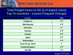 total freight costs to us of import value top 10 countries lowest frequent charges